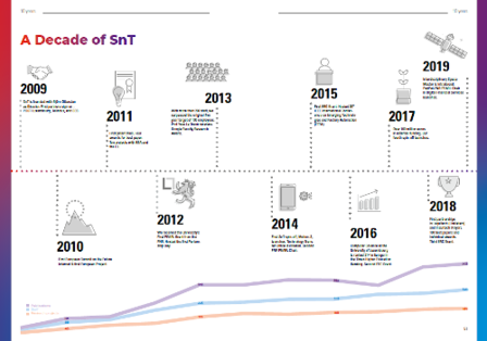Timeline infographic about SnT's History