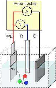 Electrodeposition