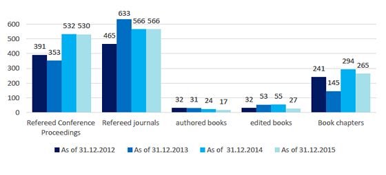 Number of publications