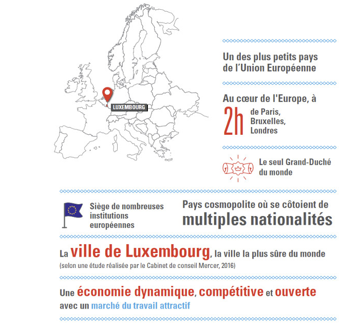 Infographies sur le Luxembourg